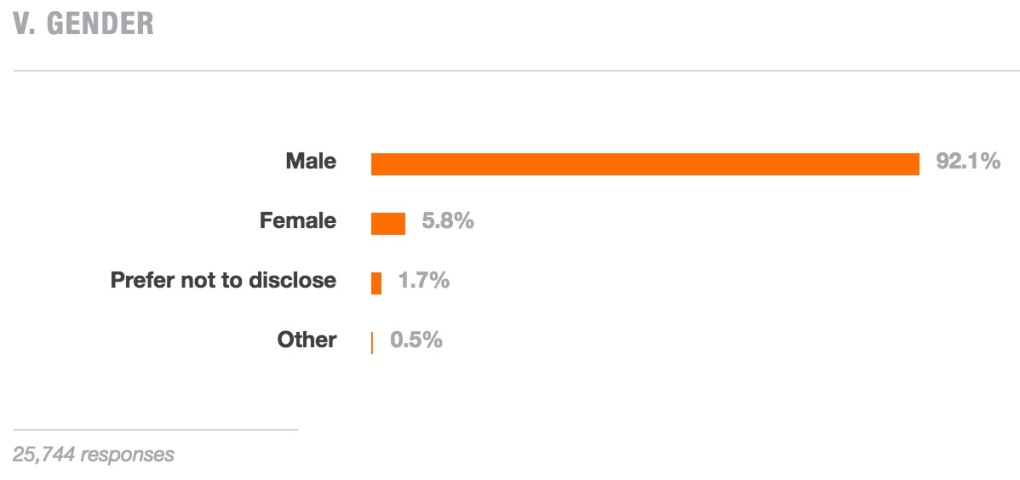 Silicon valley gender.jpg